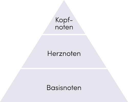 Duftpyramide